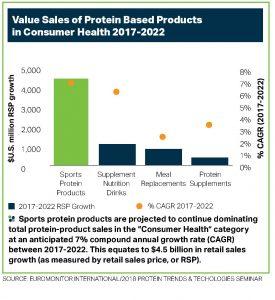 2018 PTT Biz - A Global Perspective on the Sports Nutrition Market - Carolina Ordonez