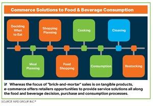 2018 PTT Biz/Food Industry Solutions for Transition to E-commerce - Darren Seifer