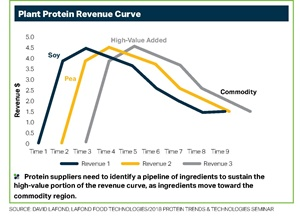 Strategic Business Development & Emerging Ingredients chart