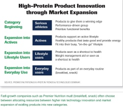 A Chart on high protein product innovation through market expansion.
