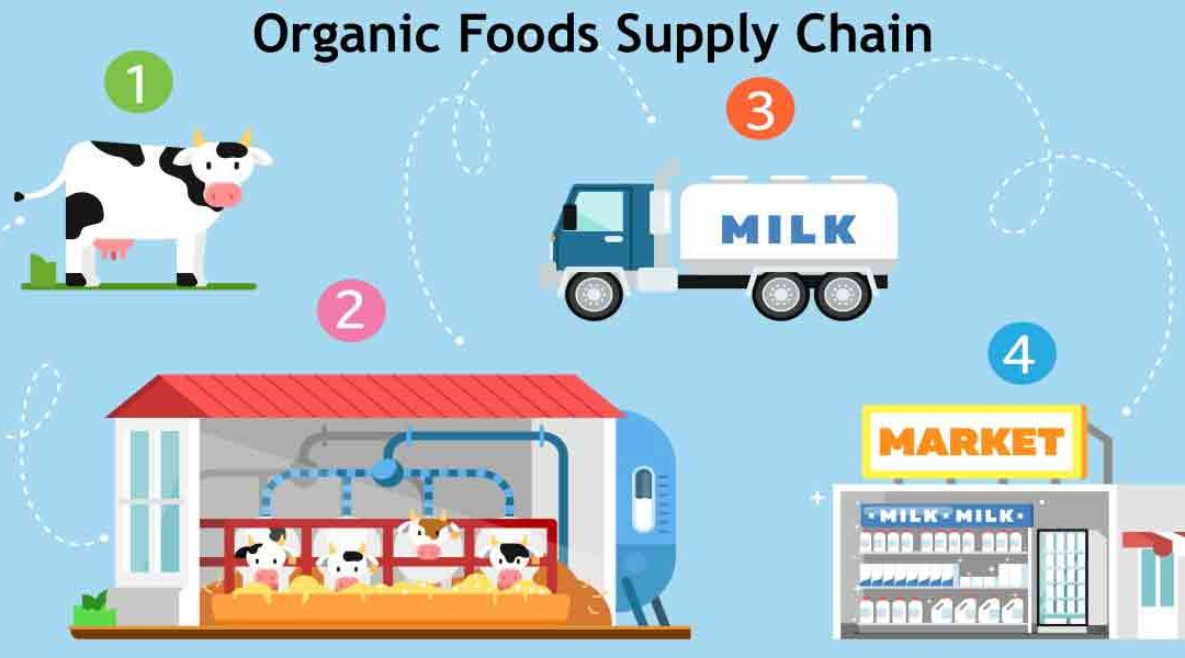 Supply-Chain Challenges for Organic and Non-GMO Ingredients