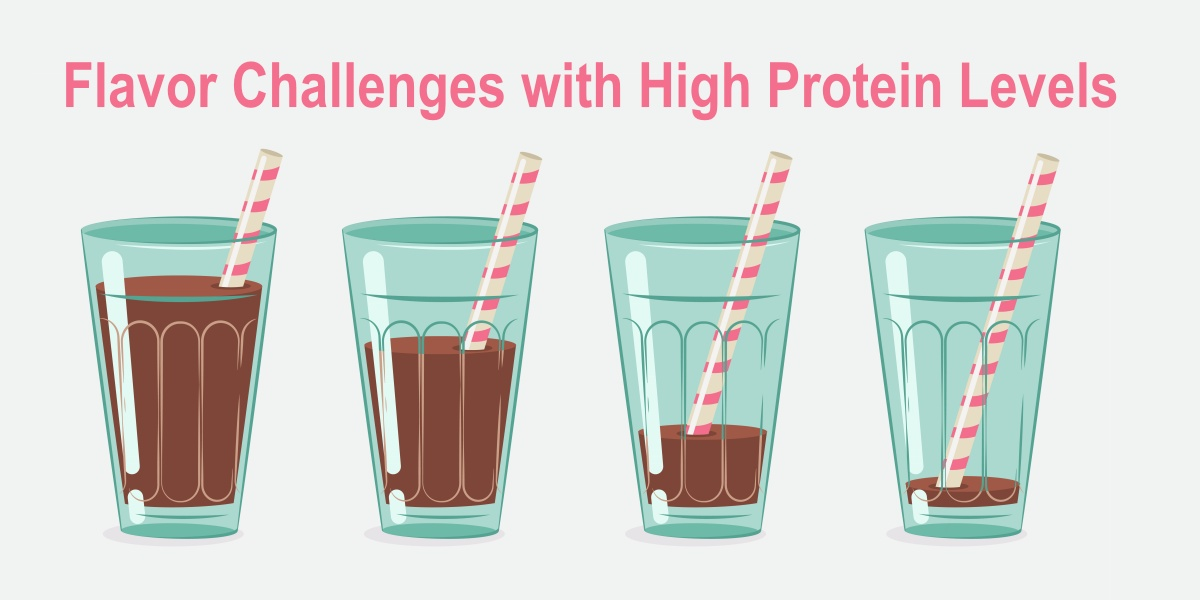 A functional high-protein chocolate beverage should taste like any other conventional chocolate beverage to the consumer, but high protein levels are subject to off-flavors from enzyme-derived volatiles to lipid oxidation.