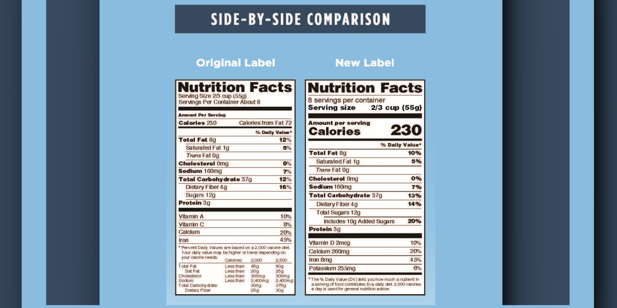 A side-by-side comparison of an old and new nutrition facts label, while not affecting protein directly, shows serving size and calories more predominantly as well as Added Sugar labeling requirement. Protein may be impacted if manufacturers make formulation changes to avoid certain ingredients or reduce certain nutrient levels.