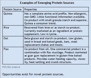 Lindeboom, plant protein sources, Global Food Forums, Inc.