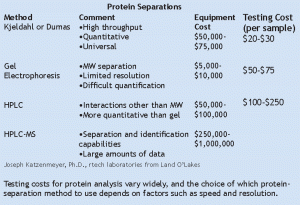Protein separation--factors and considerations