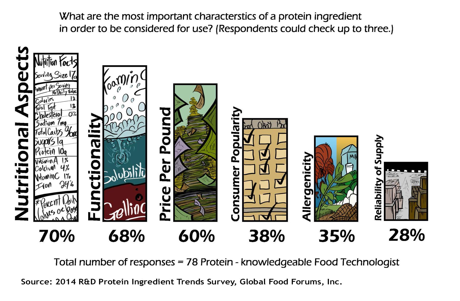 Most Important Ingredient Characteristics