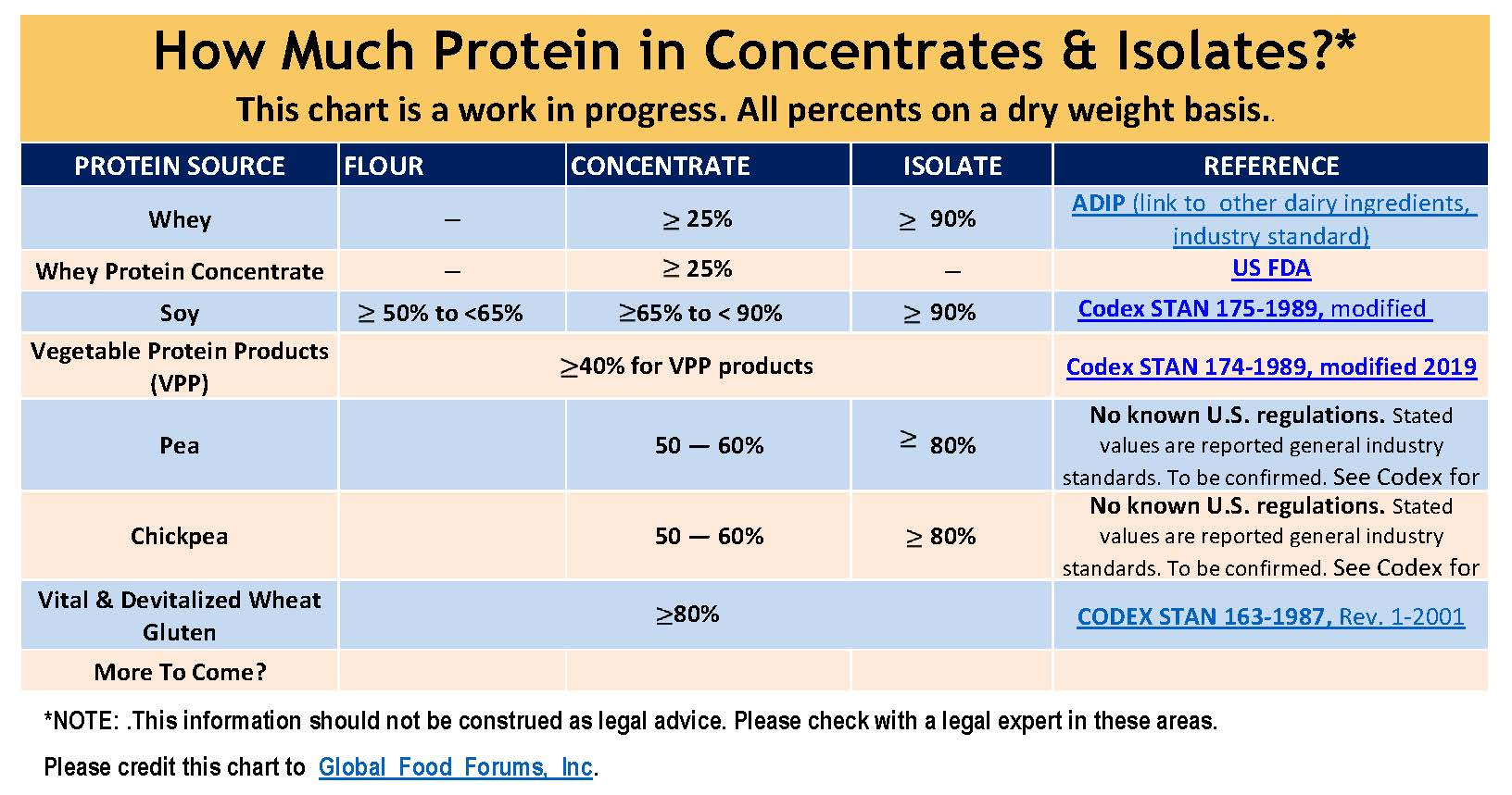 How Much Protein Is In Concentrates Isolates Chart